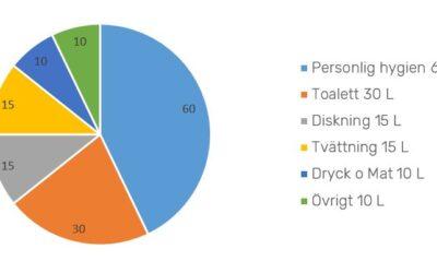 Hur mycket vatten använder vi egentligen?